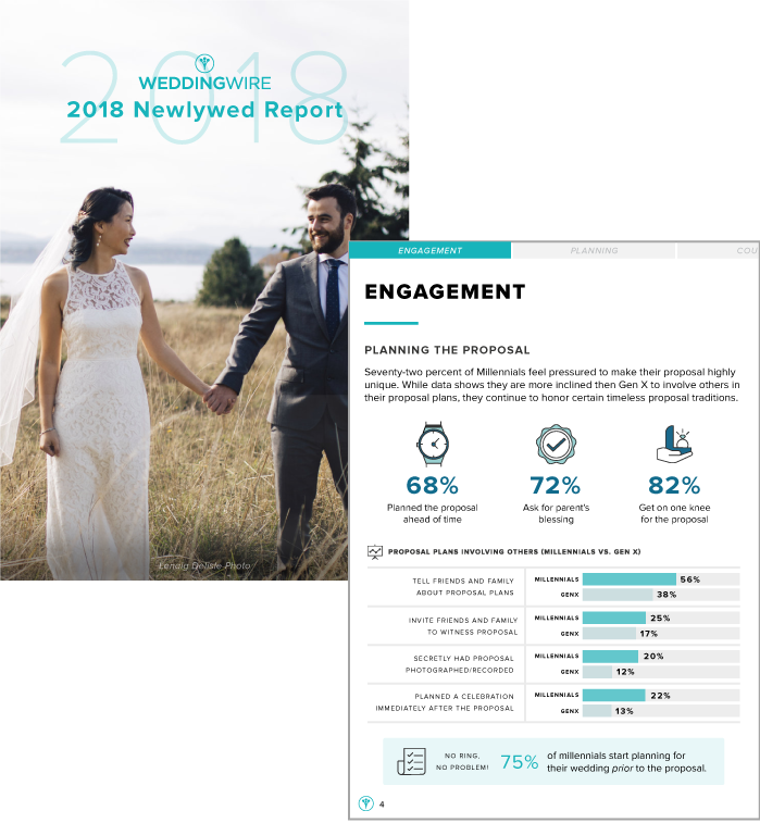 Preview of 2018 Newlywed Report