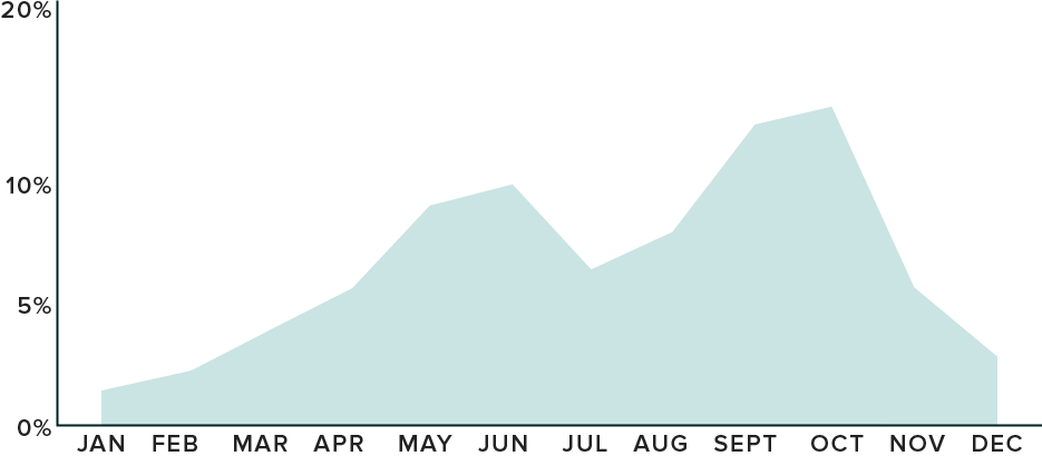 chart showing what percentage of weddings occurred in each month in 2017, with peaks in September/October at around 14%, and in May/June at around 9-10%.