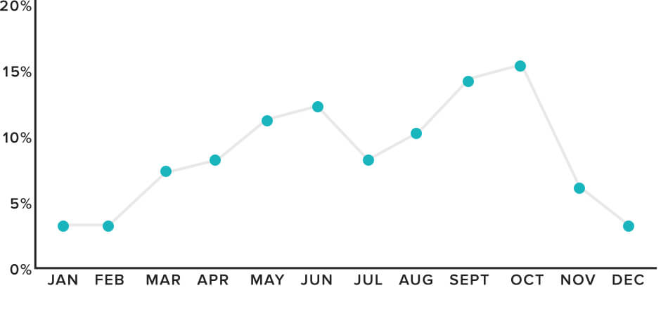 chart showing what percentage of weddings occurred in each month in 2019, with peaks in October at around 15%, and a smaller peak closer to 12% in June.